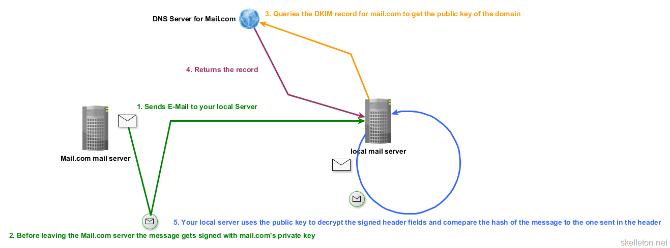 How to eliminate spam and protect your name with DMARC