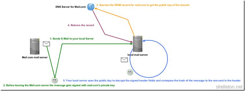 DKIM  Diagram