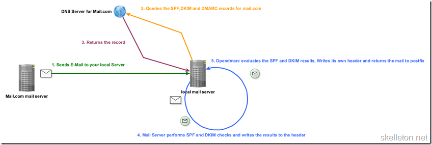 DMARC  Diagram